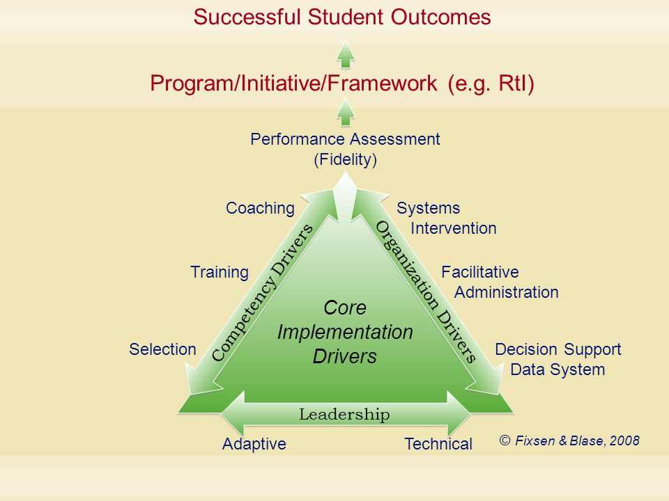 © Fixsen & Blase, 2008 Performance Assessment (Fidelity) Coaching Training Selection Systems Intervention Facilitative Administration Decision Support Data System Core Implementation Drivers Competency Drivers Organization Drivers Leadership AdaptiveTechnical Successful Student Outcomes Program/Initiative/Framework (e.g.