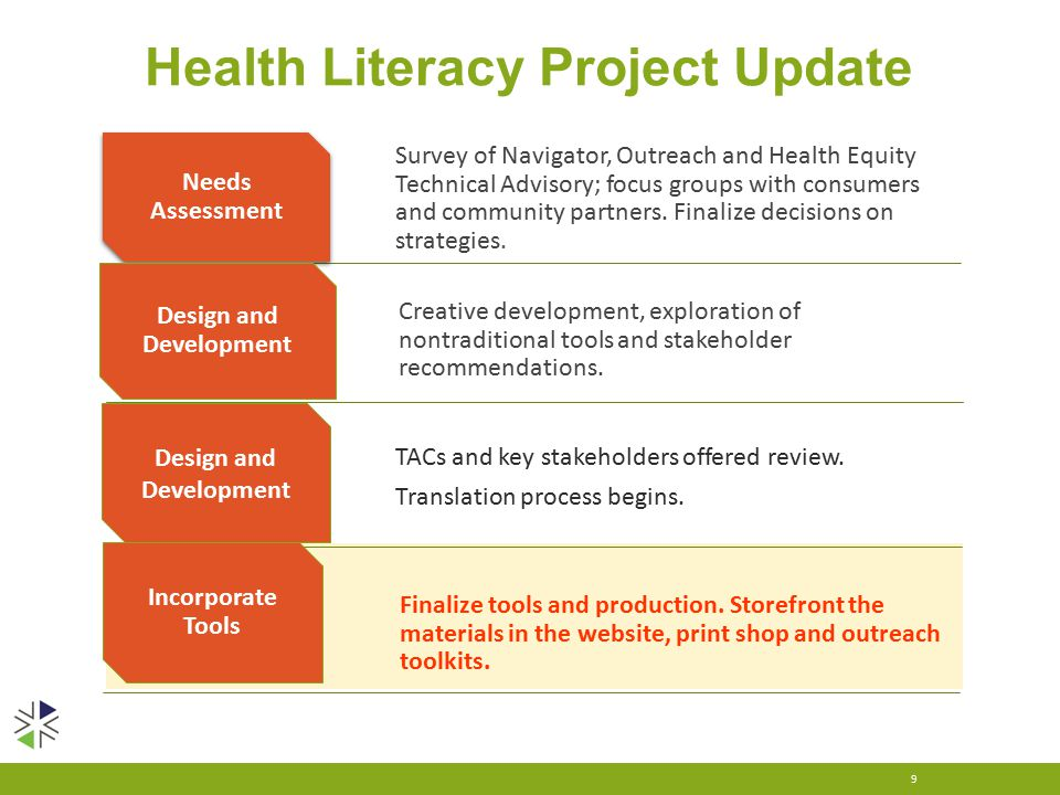Health Literacy Project Update 9 Needs Assessment Design and Development Design and Development Incorporate Tools Survey of Navigator, Outreach and Health Equity Technical Advisory; focus groups with consumers and community partners.