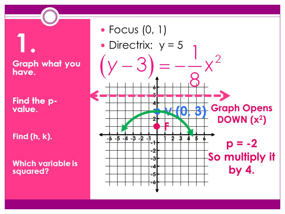 1. Focus (0, 1) Directrix: y = 5 F V (0, 3) Graph Opens DOWN (x 2 ) p = -2 So multiply it by 4.