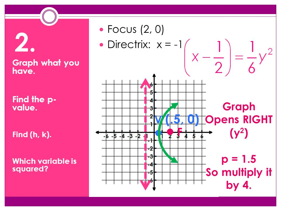 2. Focus (2, 0) Directrix: x = -1 F V (.5, 0) Graph Opens RIGHT (y 2 ) p = 1.5 So multiply it by 4.