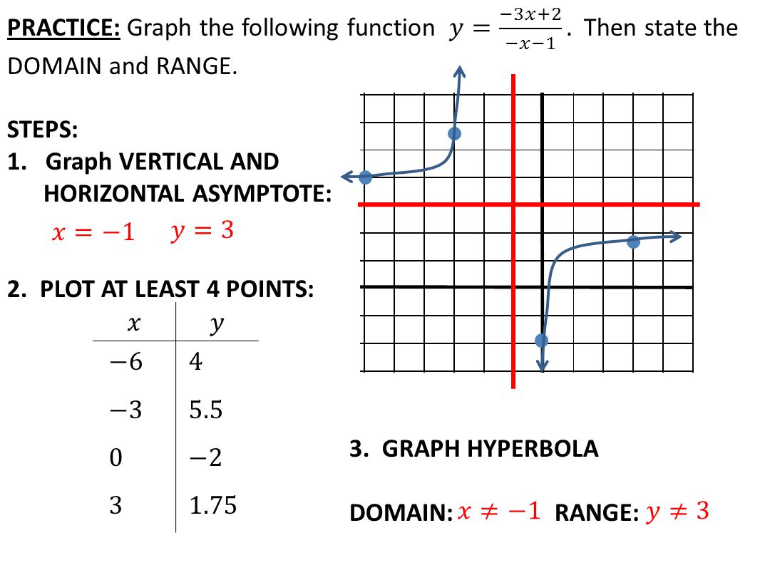 today in algebra 2.0…  review: graphing rational functions