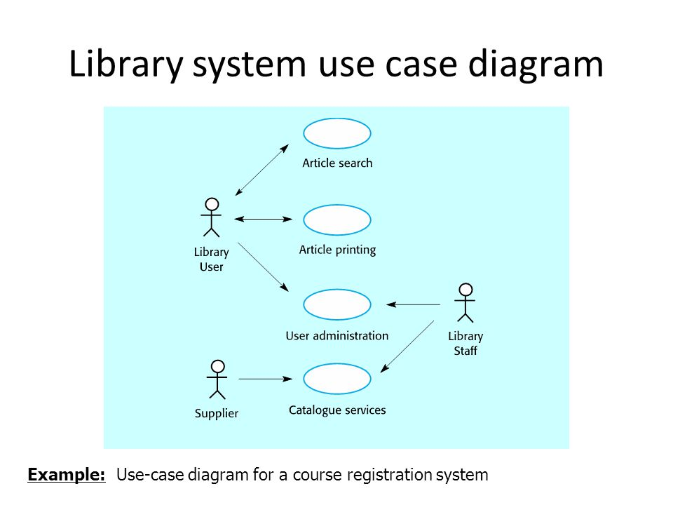 Use case diagrams a use case diagram is umls notation for showing 2 library system use case diagram example use case diagram for a course registration system ccuart Image collections