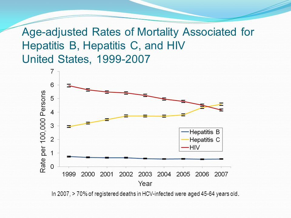 Age-adjusted Rates of Mortality Associated for Hepatitis B, Hepatitis C, and HIV United States, In 2007, > 70% of registered deaths in HCV-infected were aged years old.