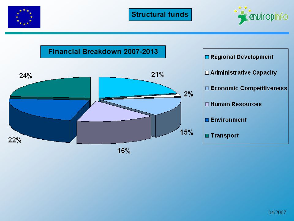 04/2007 Financial Breakdown Structural funds