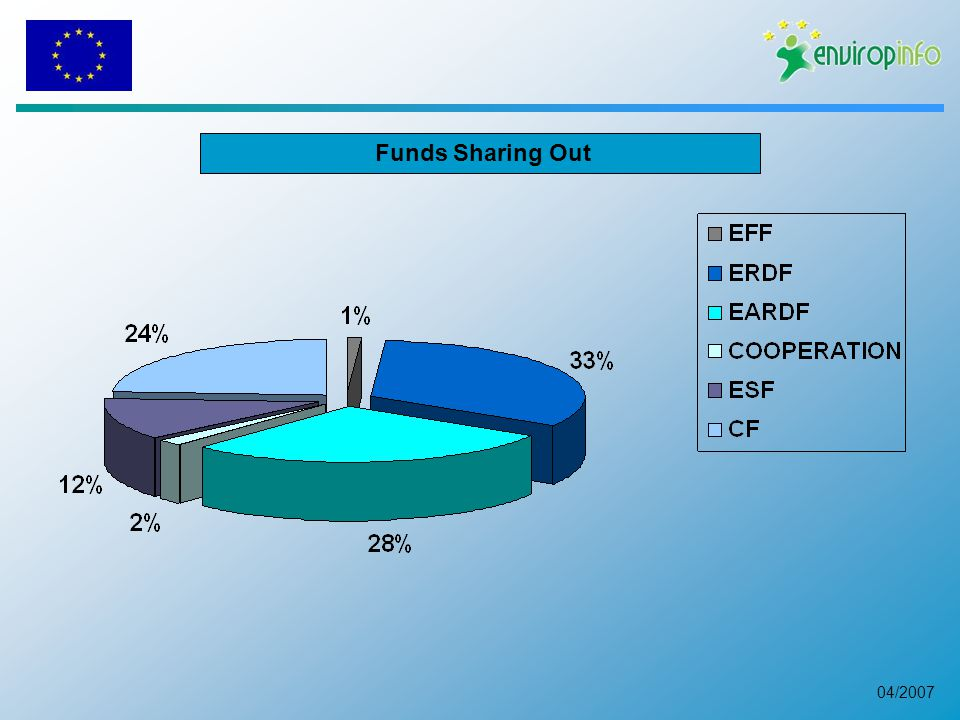 04/2007 Funds Sharing Out