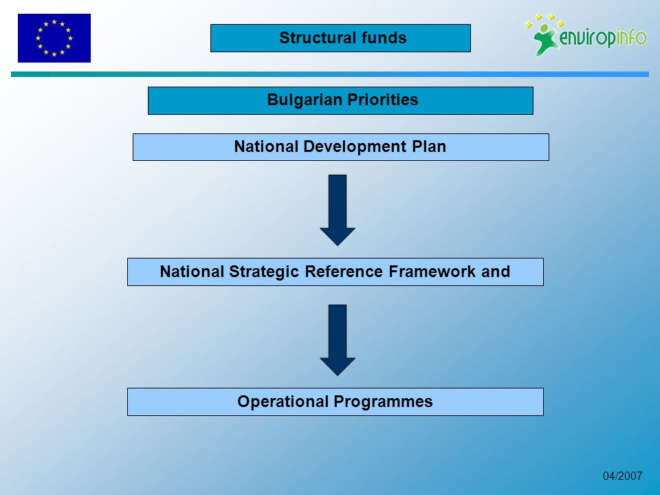 04/2007 Bulgarian Priorities National Strategic Reference Framework and Operational Programmes National Development Plan Structural funds