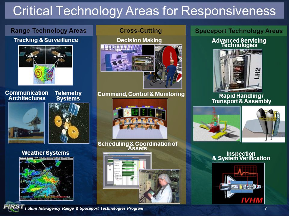 Future Interagency Range & Spaceport Technologies Program 7 Spaceport Technology Areas Range Technology Areas Scheduling & Coordination of Assets Advanced Servicing Technologies Rapid Handling / Transport & Assembly Inspection & System Verification Command, Control & Monitoring Tracking & Surveillance Communication Architectures Telemetry Systems Weather Systems Decision Making Cross-Cutting Critical Technology Areas for Responsiveness