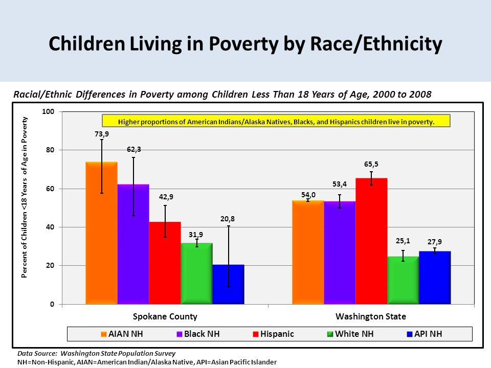 Children Living in Poverty by Race/Ethnicity Racial/Ethnic Differences in Poverty among Children Less Than 18 Years of Age, 2000 to 2008 Data Source: Washington State Population Survey NH=Non-Hispanic, AIAN=American Indian/Alaska Native, API=Asian Pacific Islander