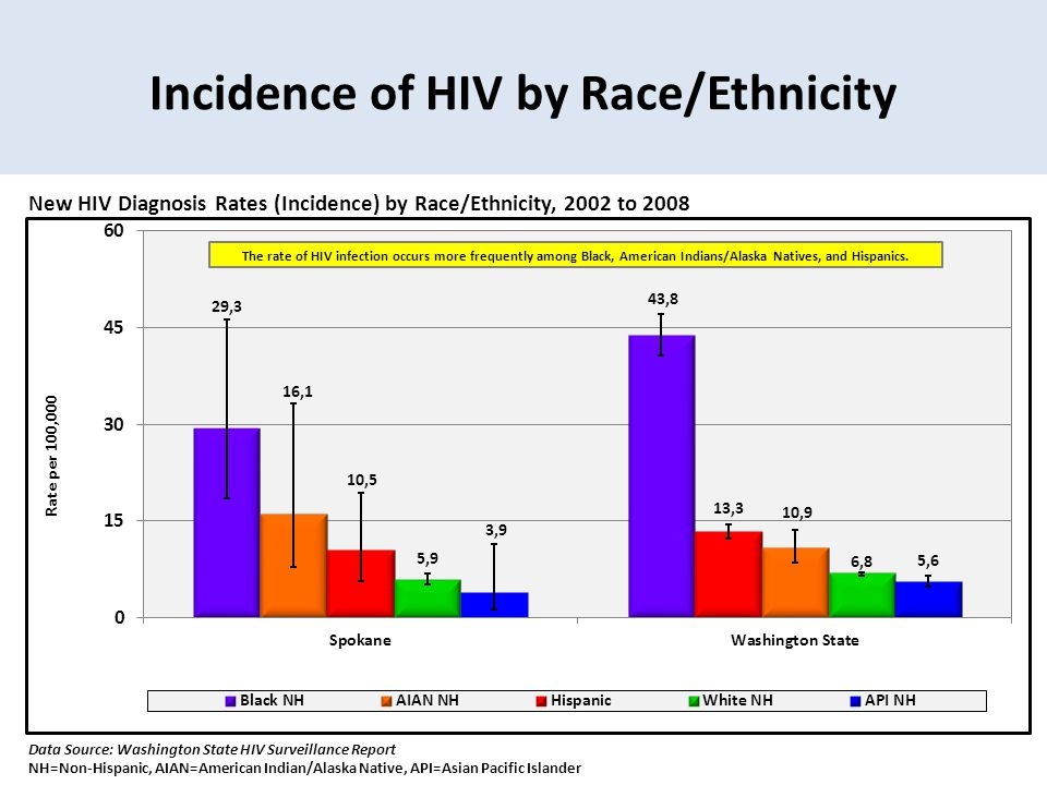 Incidence of HIV by Race/Ethnicity New HIV Diagnosis Rates (Incidence) by Race/Ethnicity, 2002 to 2008 Data Source: Washington State HIV Surveillance Report NH=Non-Hispanic, AIAN=American Indian/Alaska Native, API=Asian Pacific Islander