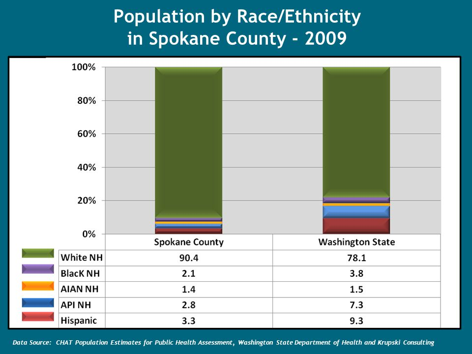 Population by Race/Ethnicity in Spokane County Data Source: CHAT Population Estimates for Public Health Assessment, Washington State Department of Health and Krupski Consulting