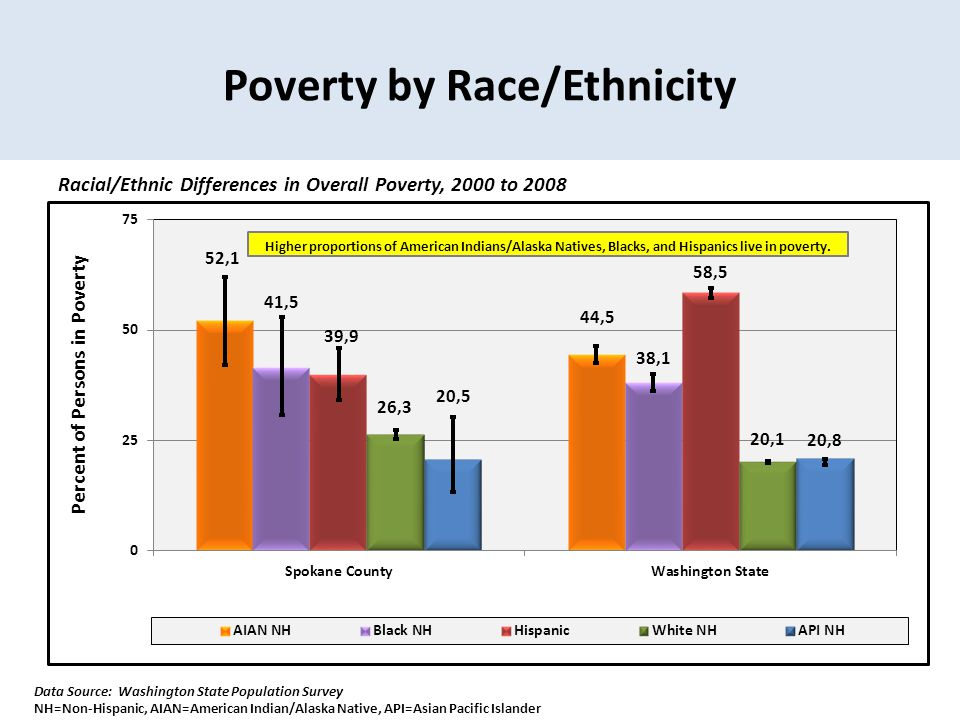 Poverty by Race/Ethnicity Racial/Ethnic Differences in Overall Poverty, 2000 to 2008 Data Source: Washington State Population Survey NH=Non-Hispanic, AIAN=American Indian/Alaska Native, API=Asian Pacific Islander