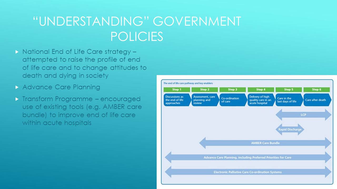 UNDERSTANDING GOVERNMENT POLICIES  National End of Life Care strategy – attempted to raise the profile of end of life care and to change attitudes to death and dying in society  Advance Care Planning  Transform Programme – encouraged use of existing tools (e.g.