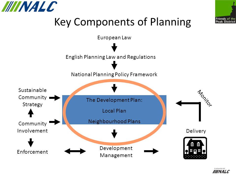 Key Components of Planning European Law English Planning Law and Regulations National Planning Policy Framework The Development Plan: Local Plan Neighbourhood Plans Sustainable Community Strategy Community Involvement Enforcement Development Management Delivery Monitor