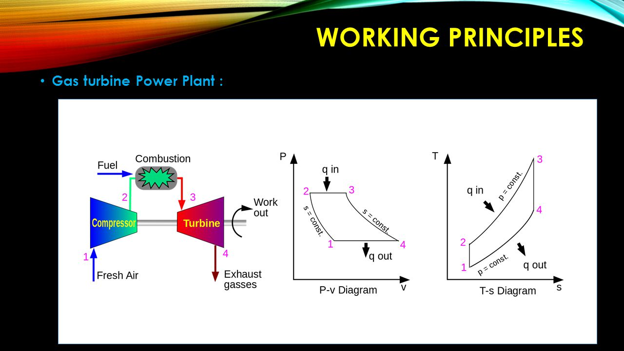 Gas turbine Power Plant : WORKING PRINCIPLES