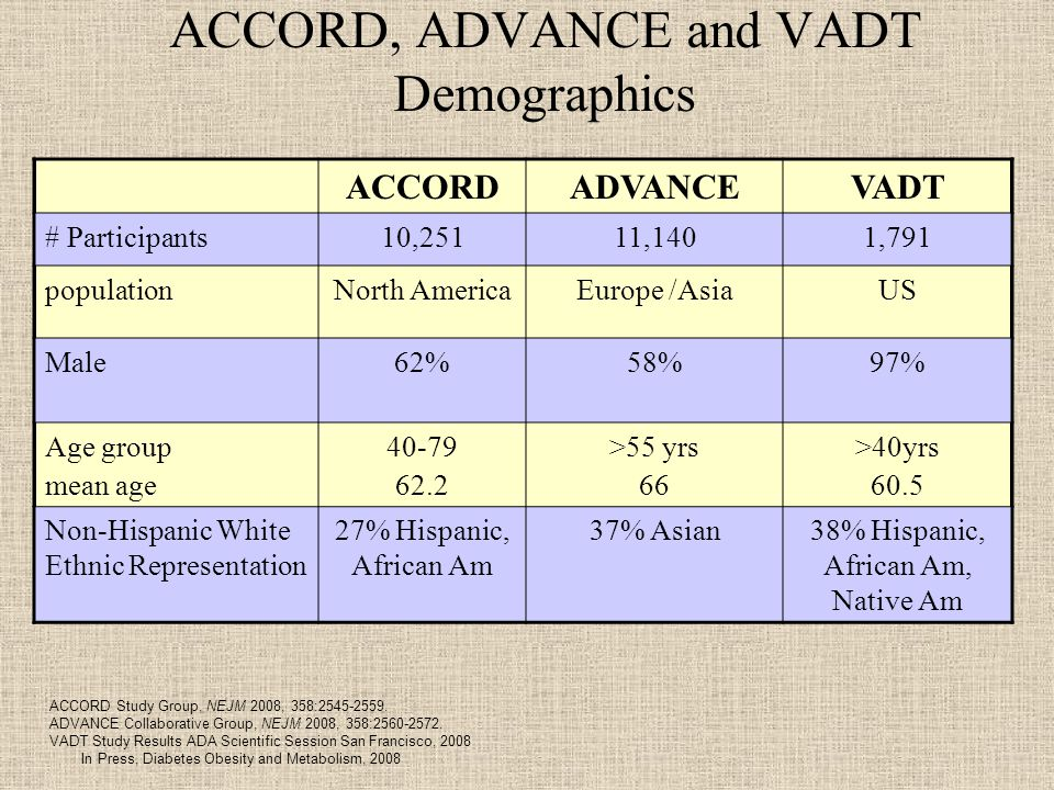 ACCORD, ADVANCE and VADT Demographics ACCORDADVANCEVADT # Participants10,25111,1401,791 populationNorth AmericaEurope /AsiaUS Male62%58%97% Age group mean age >55 yrs 66 >40yrs 60.5 Non-Hispanic White Ethnic Representation 27% Hispanic, African Am 37% Asian38% Hispanic, African Am, Native Am ACCORD Study Group, NEJM 2008, 358: