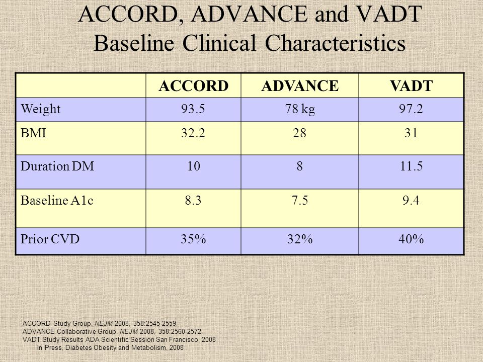 ACCORD, ADVANCE and VADT Baseline Clinical Characteristics ACCORDADVANCEVADT Weight kg97.2 BMI Duration DM Baseline A1c Prior CVD35%32%40% ACCORD Study Group, NEJM 2008, 358: