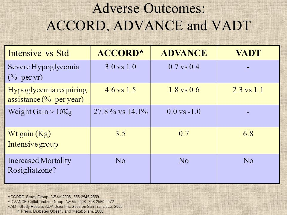 Adverse Outcomes: ACCORD, ADVANCE and VADT Intensive vs StdACCORD*ADVANCEVADT Severe Hypoglycemia (% per yr) 3.0 vs vs 0.4- Hypoglycemia requiring assistance (% per year) 4.6 vs vs vs 1.1 Weight Gain > 10Kg 27.8 % vs 14.1%0.0 vs Wt gain (Kg) Intensive group Increased Mortality Rosigliatzone.