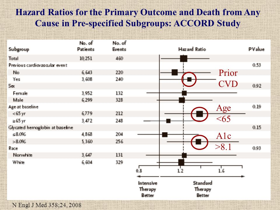 Hazard Ratios for the Primary Outcome and Death from Any Cause in Pre-specified Subgroups: ACCORD Study N Engl J Med 358;24, 2008 Prior CVD A1c >8.1 Age <65