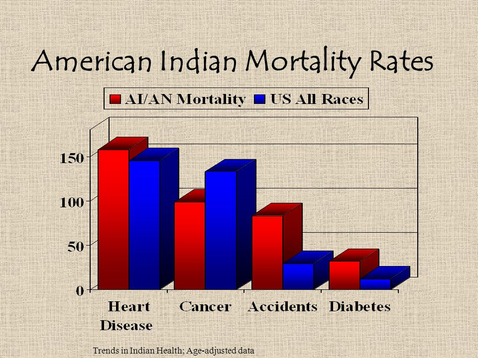 American Indian Mortality Rates Trends in Indian Health; Age-adjusted data