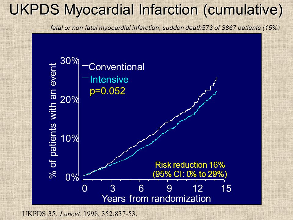 UKPDS Myocardial Infarction (cumulative) fatal or non fatal myocardial infarction, sudden death573 of 3867 patients (15%) 0% 10% 20% 30% % of patients with an event Years from randomization Intensive Conventional p=0.052 Risk reduction 16% (95% CI: 0% to 29%) UKPDS 35: Lancet.
