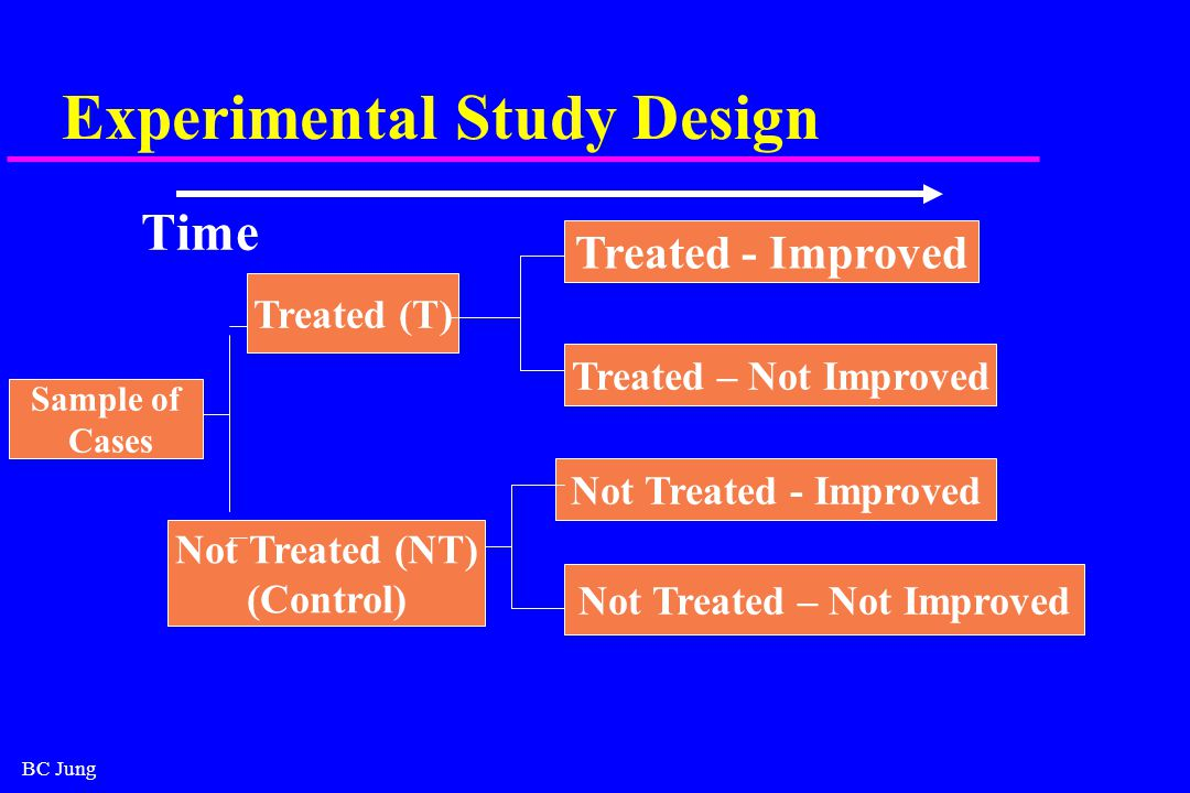 BC Jung Experimental Study Design Time Sample of Cases Treated (T) Not Treated (NT) (Control) Treated - Improved Treated – Not Improved Not Treated - Improved Not Treated – Not Improved