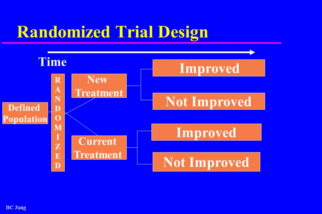 BC Jung Randomized Trial Design Time Defined Population New Treatment Current Treatment Improved Not Improved Improved Not Improved RANDOMIZEDRANDOMIZED