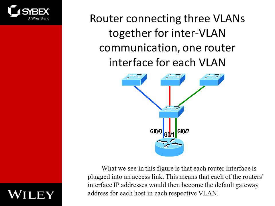 Router connecting three VLANs together for inter-VLAN communication, one router interface for each VLAN What we see in this figure is that each router interface is plugged into an access link.