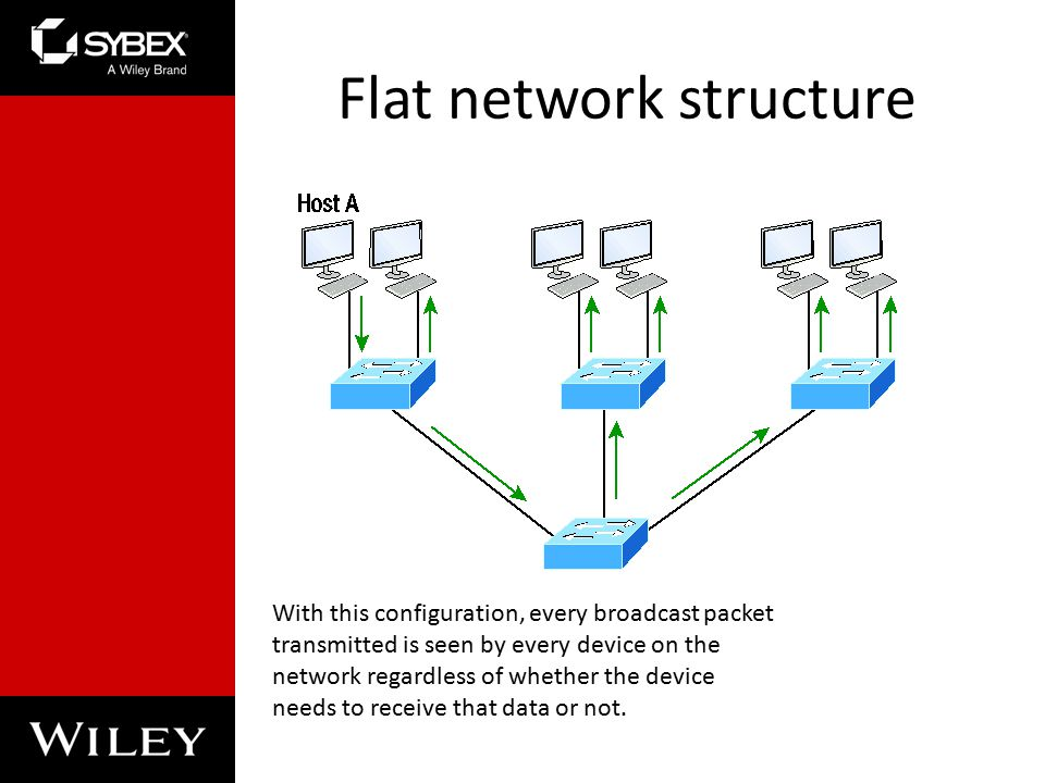 Flat network structure With this configuration, every broadcast packet transmitted is seen by every device on the network regardless of whether the device needs to receive that data or not.