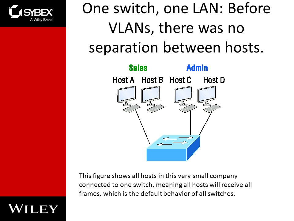 One switch, one LAN: Before VLANs, there was no separation between hosts.