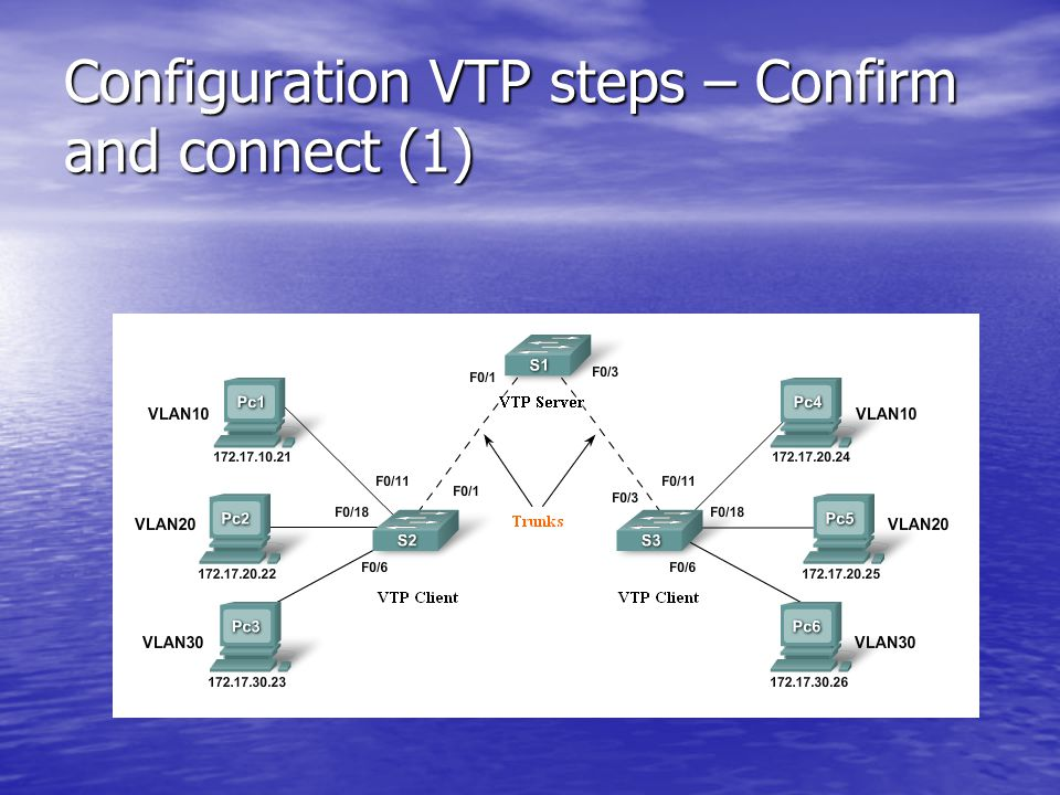 Configuration VTP steps – Confirm and connect (1)