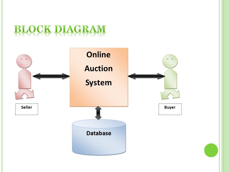 Introduction Current Scenario Proposed Solution Block Diagram ...