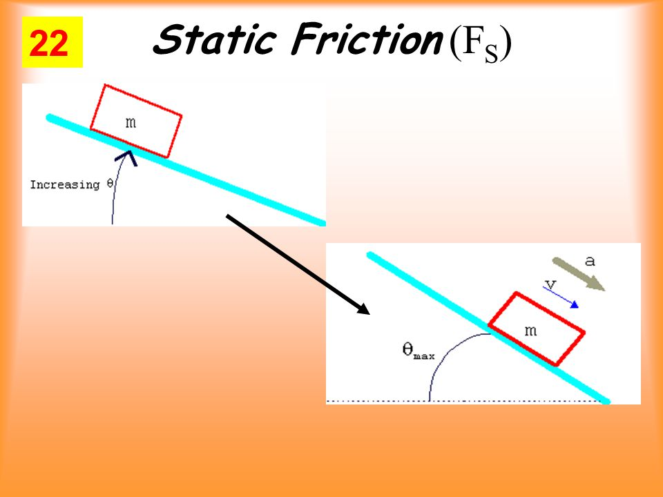 Static Friction (F S ) 22