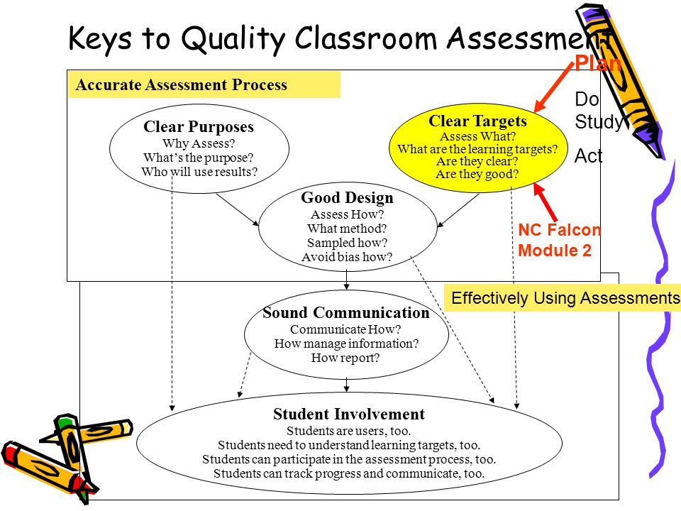 Keys to Quality Classroom Assessment Clear Purposes Why Assess.
