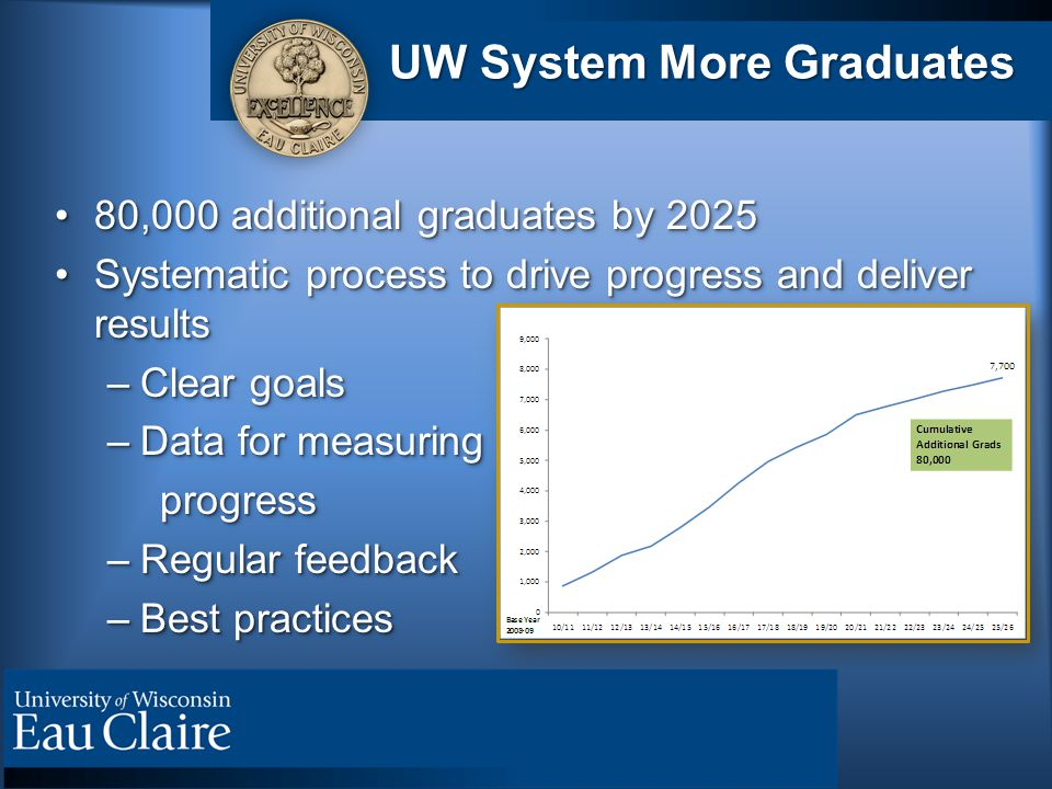 UW System More Graduates 80,000 additional graduates by ,000 additional graduates by 2025 Systematic process to drive progress and deliver resultsSystematic process to drive progress and deliver results –Clear goals –Data for measuring progress –Regular feedback –Best practices
