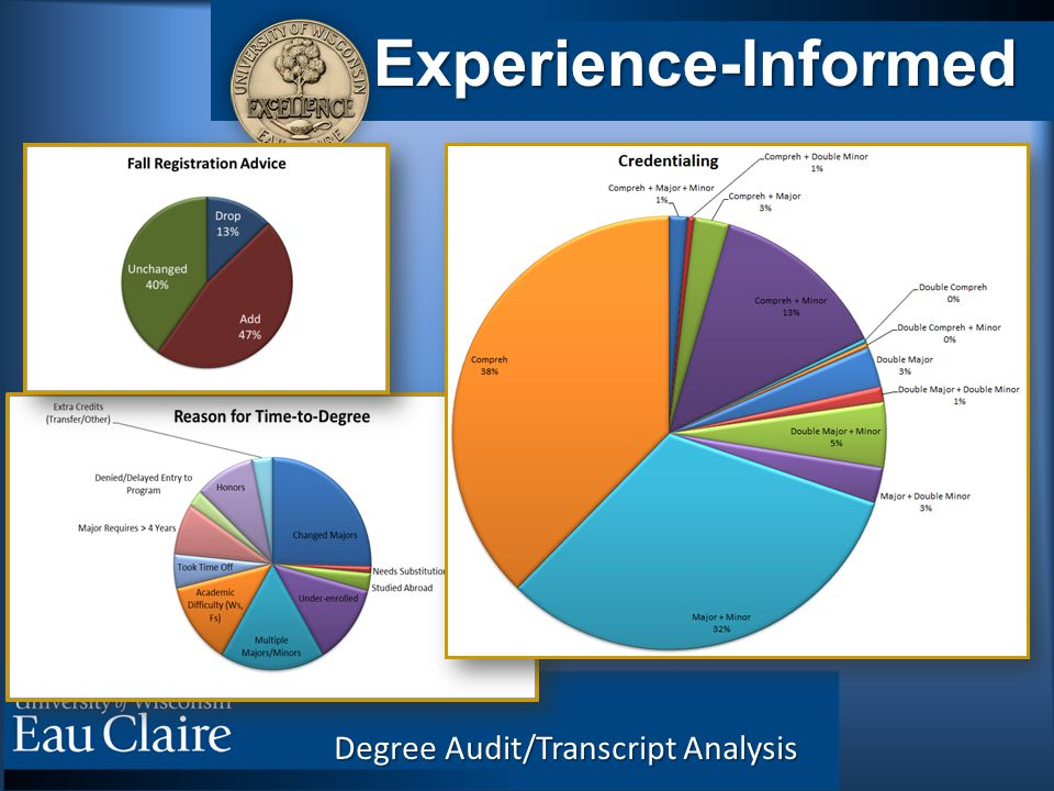 Degree Audit/Transcript Analysis Experience-Informed