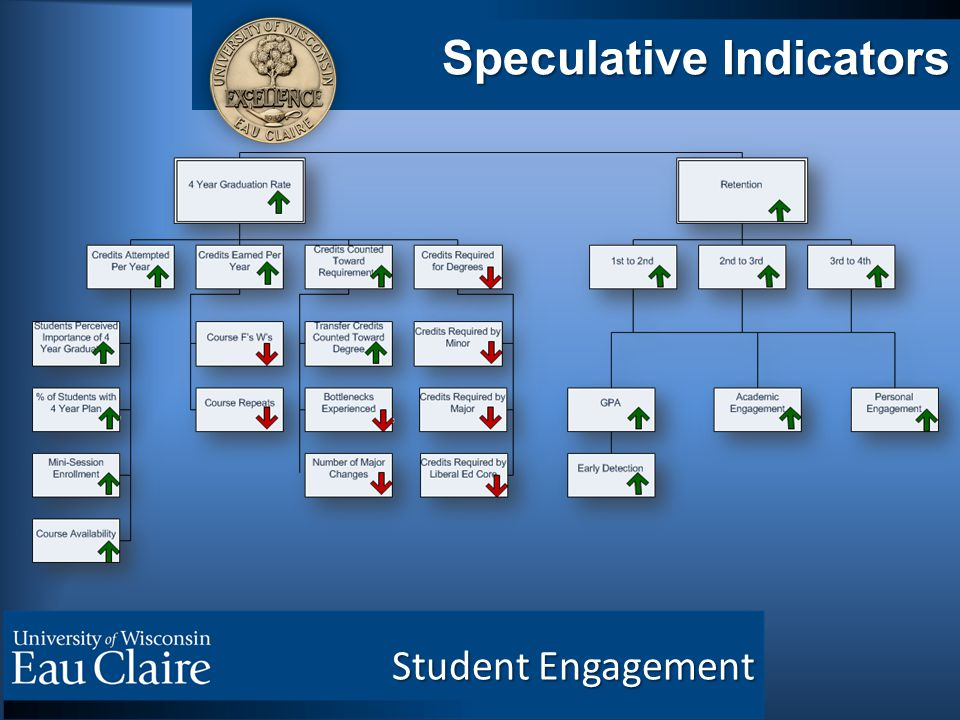 Speculative Indicators Student Engagement