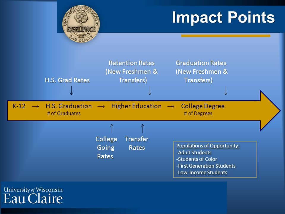 Impact Points Retention Rates Graduation Rates Retention Rates Graduation Rates (New Freshmen & (New Freshmen & (New Freshmen & (New Freshmen & H.S.