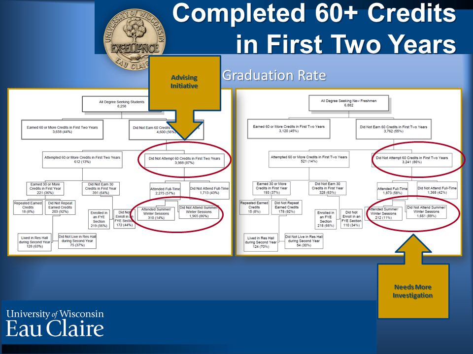 Completed 60+ Credits in First Two Years Four-Year Graduation Rate Needs More Investigation AdvisingInitiative