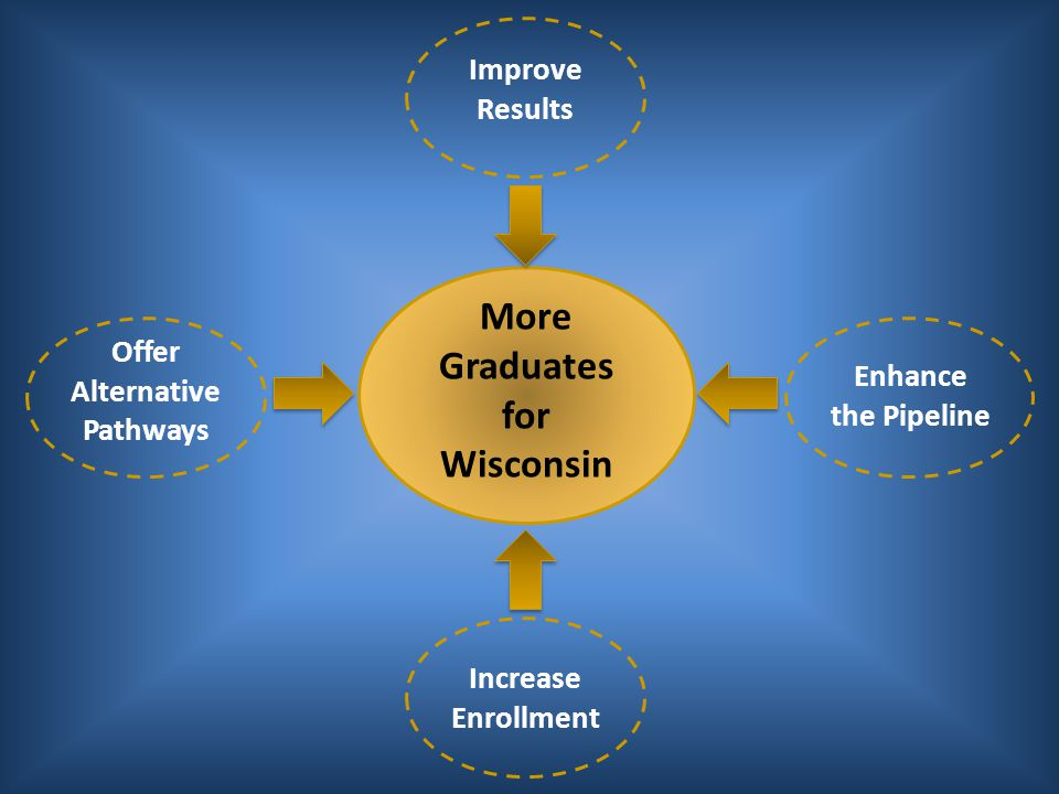 More Graduates for Wisconsin Enhance the Pipeline Improve Results Increase Enrollment Offer Alternative Pathways