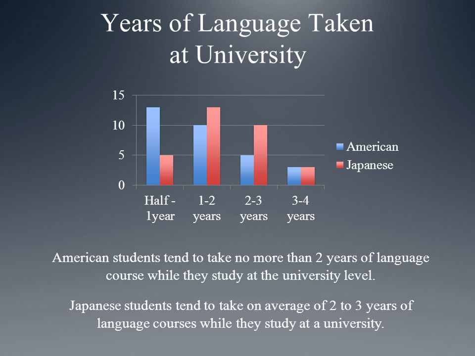 Years of Language Taken at University American students tend to take no more than 2 years of language course while they study at the university level.