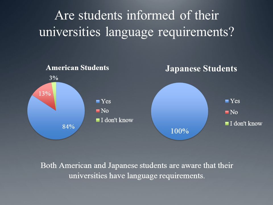 Both American and Japanese students are aware that their universities have language requirements.