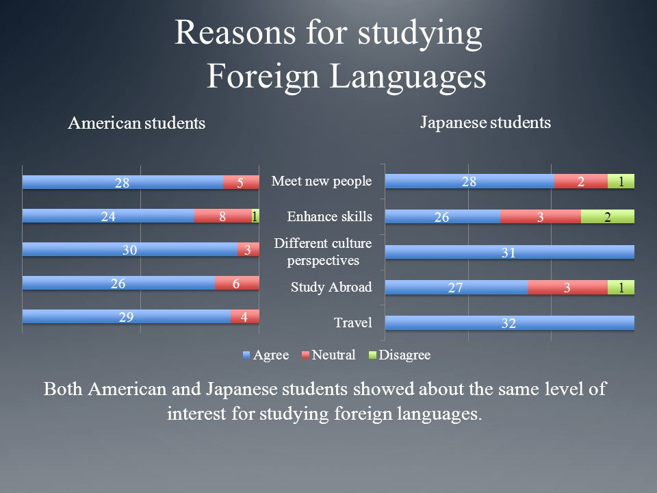Reasons for studying Foreign Languages Both American and Japanese students showed about the same level of interest for studying foreign languages.