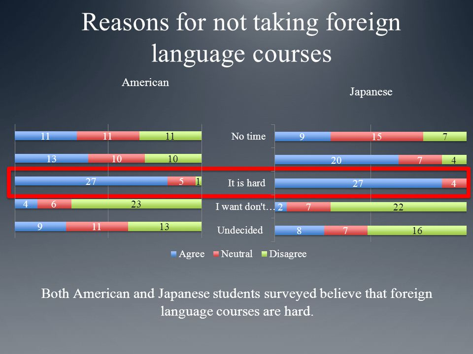 Reasons for not taking foreign language courses American Japanese Both American and Japanese students surveyed believe that foreign language courses are hard.