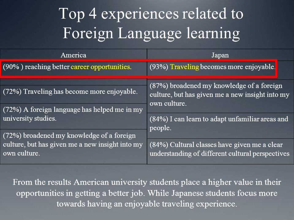Top 4 experiences related to Foreign Language learning America (90% ) reaching better career opportunities.