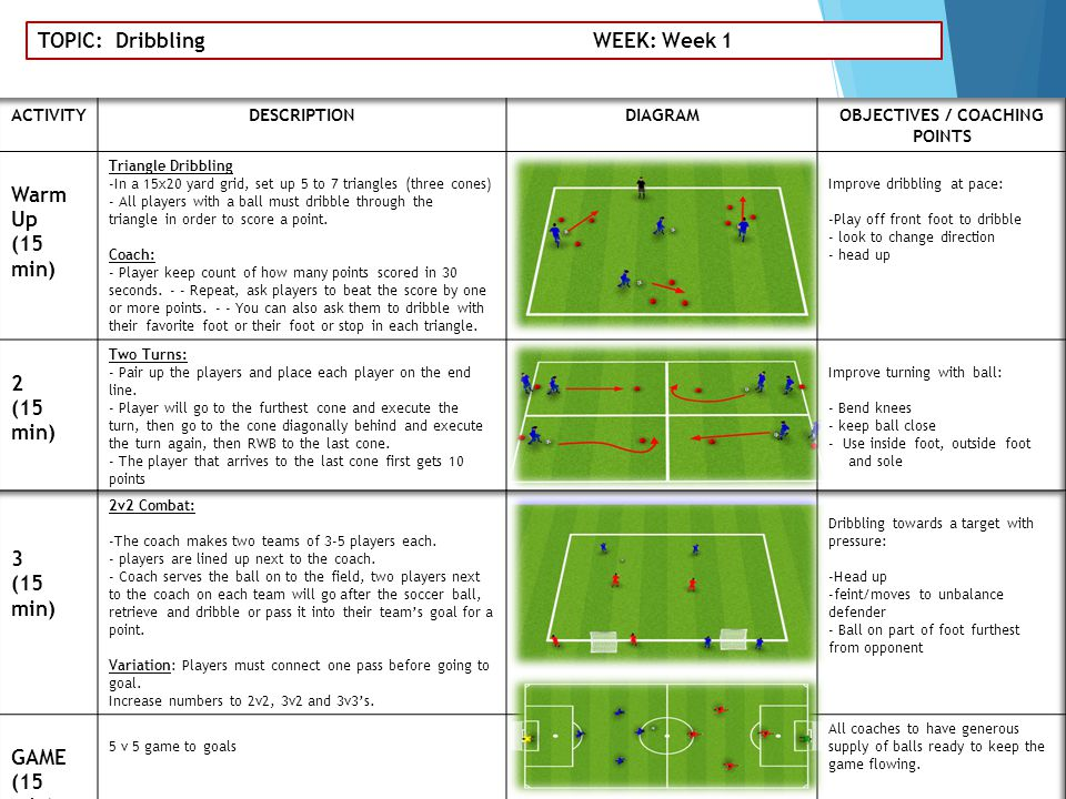 TOPIC: Dribbling WEEK: Week 1