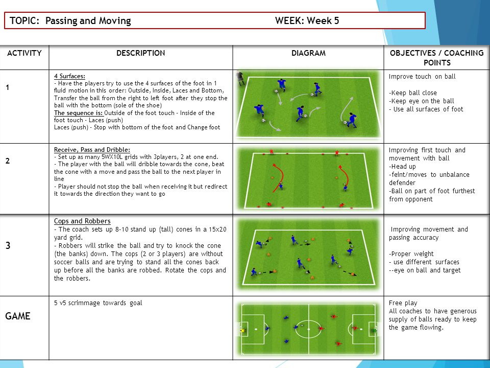 TOPIC: Passing and Moving WEEK: Week 5