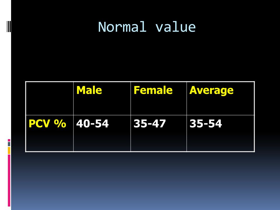 Normal value MaleFemaleAverage PCV %