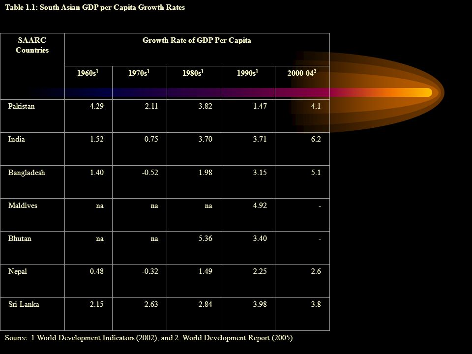 Table 1.1: South Asian GDP per Capita Growth Rates SAARC Countries Growth Rate of GDP Per Capita 1960s s s s Pakistan India Bangladesh Maldivesna Bhutanna Nepal Sri Lanka Source: 1.World Development Indicators (2002), and 2.
