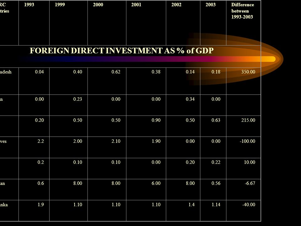 SAARC Countries Difference between FOREIGN DIRECT INVESTMENT AS % of GDP Bangladesh Bhutan India Maldives Nepal Pakistan Sri Lanka Source: SHRD, 2005.