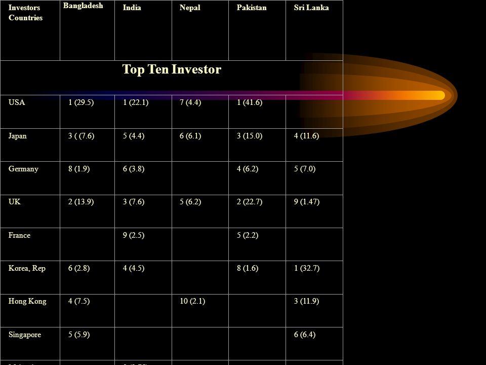 Table 1.4: Top Ten Investors in South Asia Investors Countries Bangladesh IndiaNepalPakistanSri Lanka Top Ten Investor USA1 (29.5)1 (22.1)7 (4.4)1 (41.6) Japan3 ( (7.6)5 (4.4)6 (6.1)3 (15.0)4 (11.6) Germany8 (1.9)6 (3.8) 4 (6.2)5 (7.0) UK2 (13.9)3 (7.6)5 (6.2)2 (22.7)9 (1.47) France 9 (2.5) 5 (2.2) Korea, Rep6 (2.8)4 (4.5) 8 (1.6)1 (32.7) Hong Kong4 (7.5) 10 (2.1) 3 (11.9) Singapore5 (5.9) 6 (6.4) Malaysia-8 (2.75) Australia-7 (3.0) 2 (15.0)
